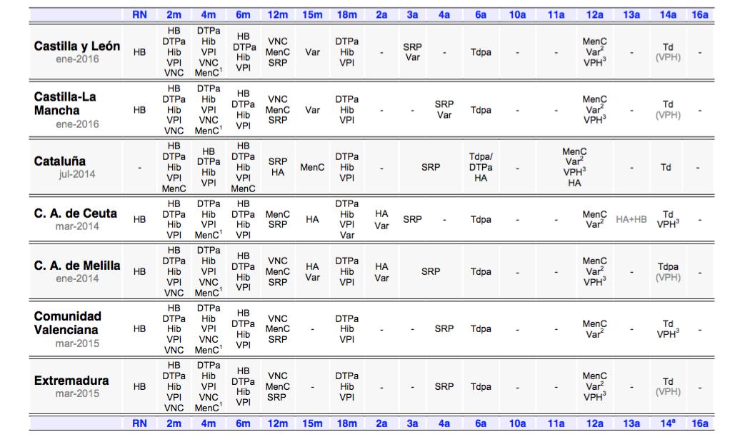calendario vacunas 2